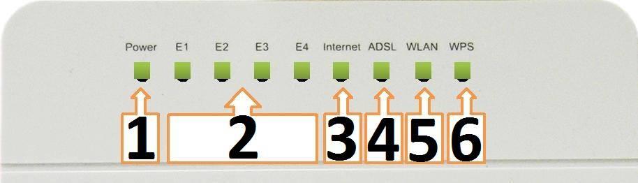 Индикаторы роутера Starnet