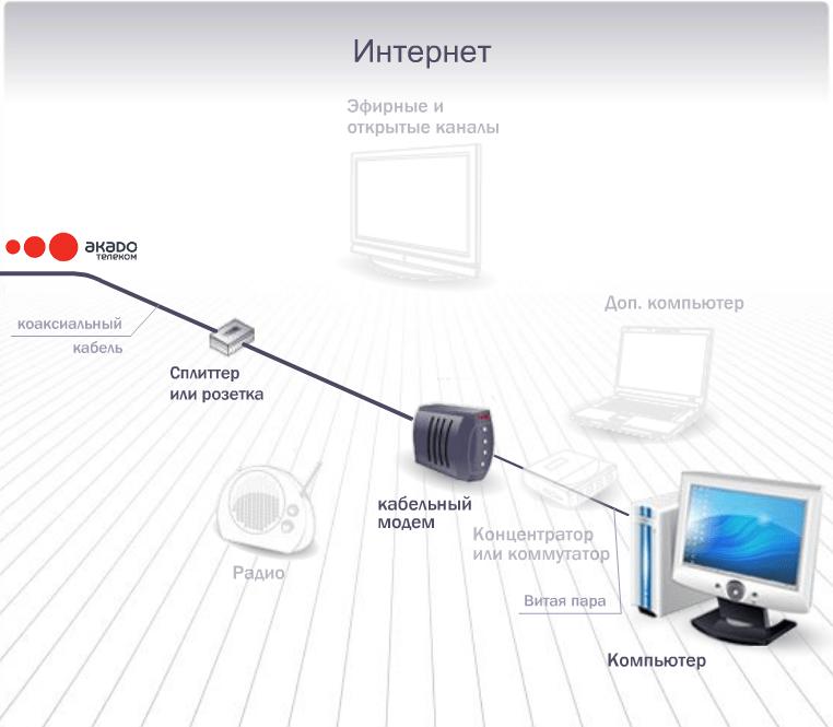 Роутер подключается к телефонной сети через сплиттер.