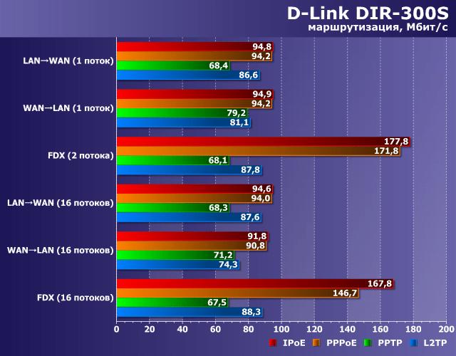 График скорости передачи данных для D-Link DIR-300 в зависимости от типа подключения и наргрузки