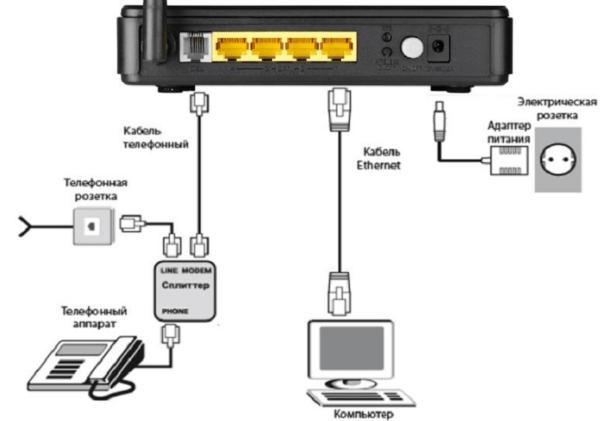 Схема подключения роутера D-Link DSL-2640u
