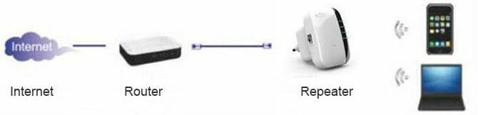 Схема подключения репитера через кабель