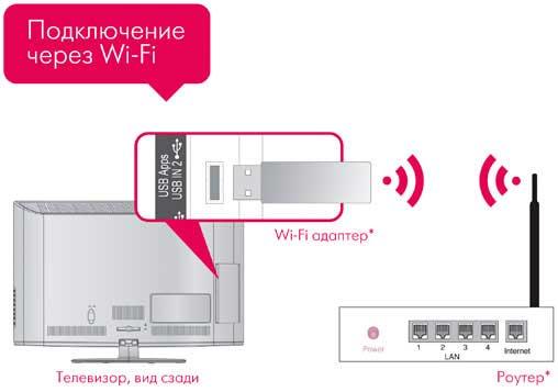 Схема подключения ТВ через WiFi адаптер к роутеру.