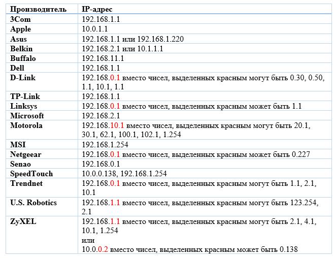 Таблица:Производитель роутера и ip-адрес для входа