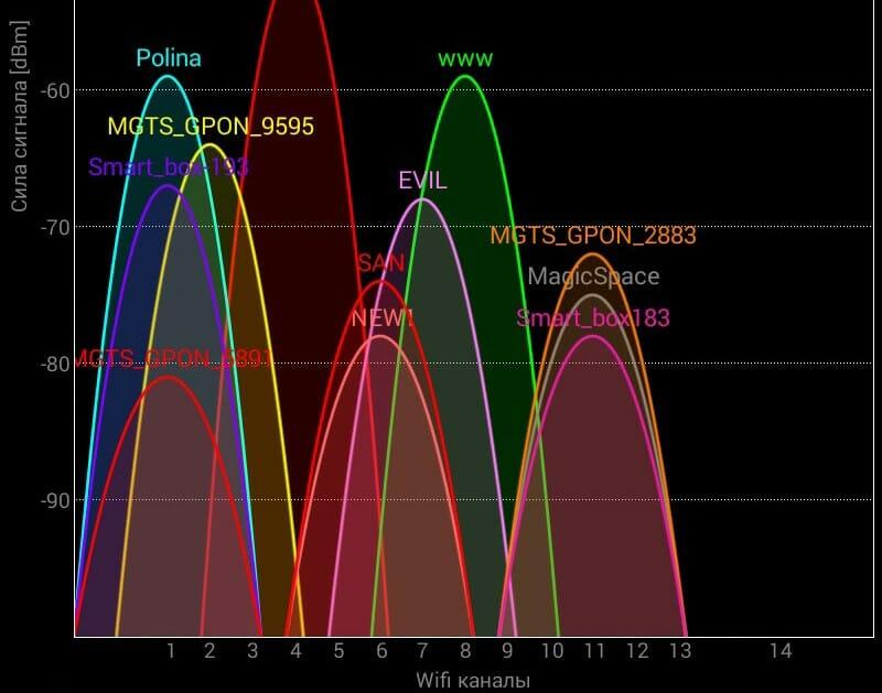 Пример работы программы WiFi-Analyzer