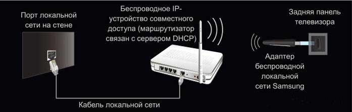 Образец схемы подключения телевизора через вай-фай устройства – роутер с адаптером, вставленным в USB порт