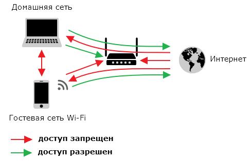 Принцип работы Firewall и NAT  на d link dir 300