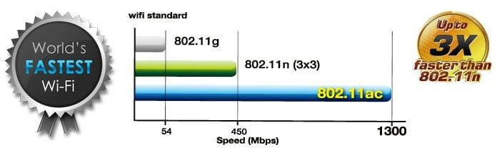 5 ГГц - перспективный диапазон. Работает с гигабитными потоками и обладает повышенной емкостью по сравнению с 2,4 ГГц.