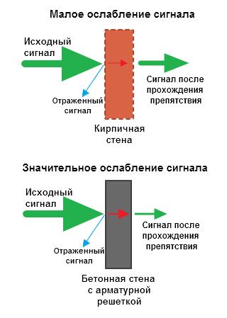 Ослабление сигнала бетонная и кирпичная стена