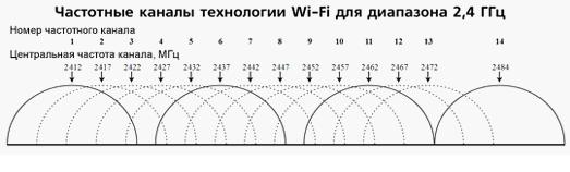частотные каналы технологии вай фай